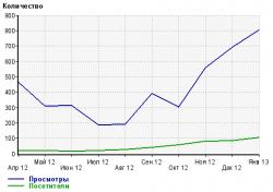 Графік активності по даним LiveInternet.png